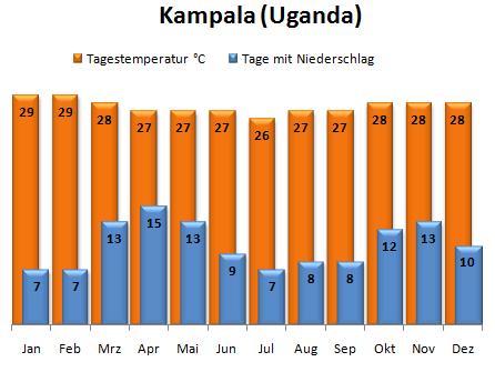 Klimadiagramm Land Uganda