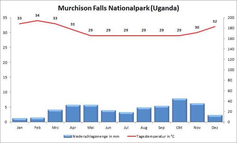 Klimadiagramm Murchison Falls